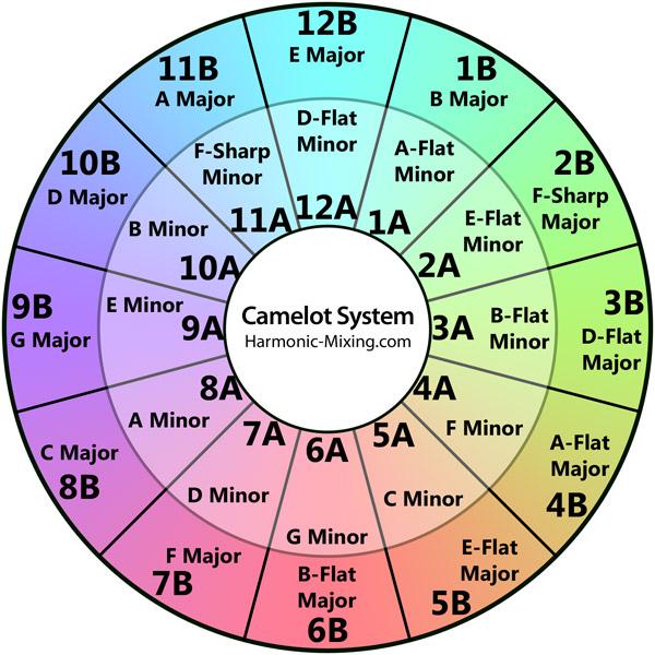 Camelot System